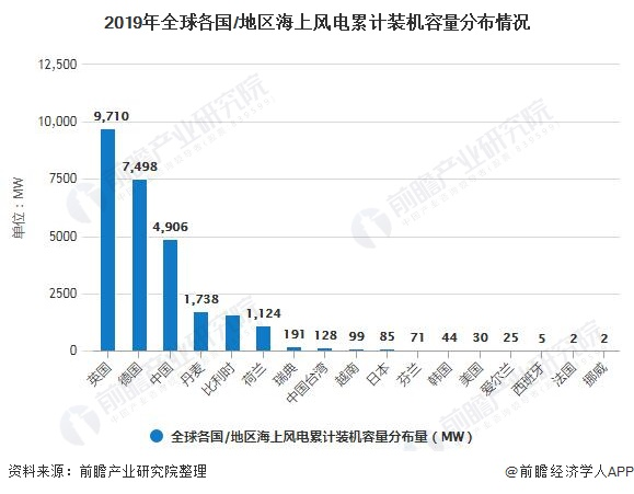 2019年全球各國/地區海上風電累計裝機容量分布情況