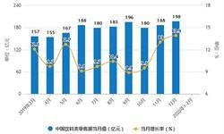 2020年1-2月中国<em>饮料</em>行业市场分析:产量超1670万吨 零售额超300亿