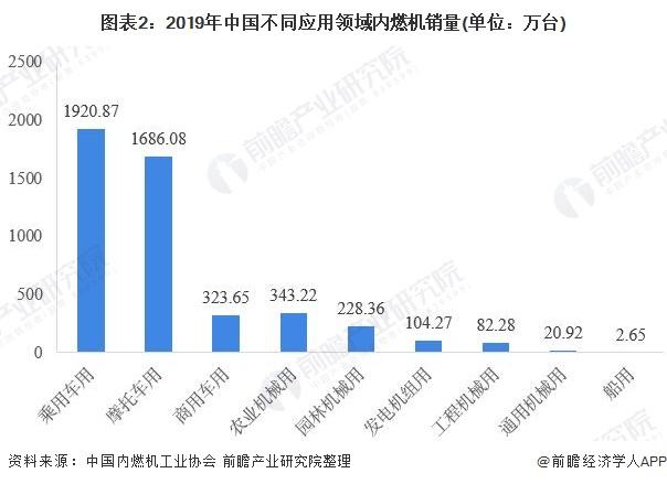 圖表2:2019年中國不同應用領域內燃機銷量(單位:萬臺)