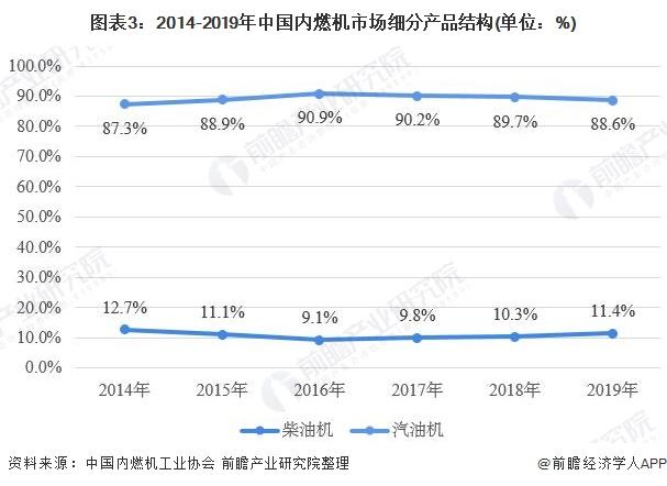 圖表3:2014-2019年中國內燃機市場細分產品結構(單位:%)