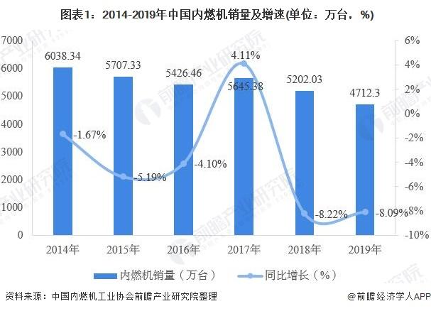 圖表1:2014-2019年中國內燃機銷量及增速(單位:萬臺,%)