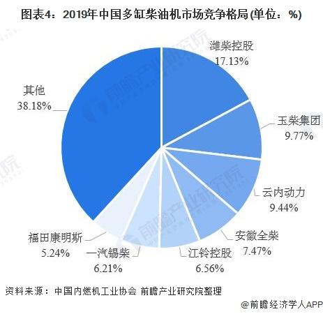 圖表4:2019年中國多缸柴油機市場競爭格局(單位:%)