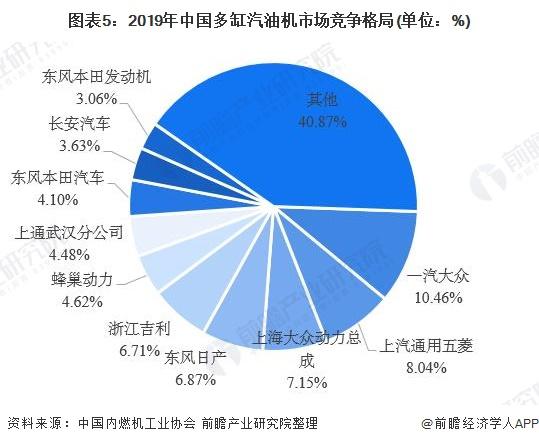 圖表5:2019年中國多缸汽油機市場競爭格局(單位:%)