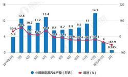 2020年1-2月中国<em>新能源</em><em>汽车</em>行业产销现状分析 市场销量将近6万辆