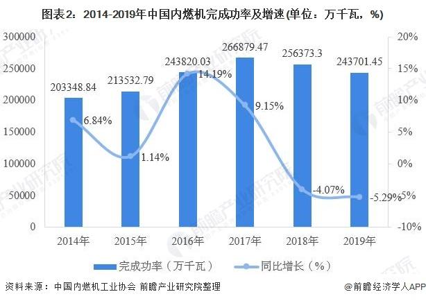 圖表2:2014-2019年中國內燃機完成功率及增速(單位:萬千瓦,%)