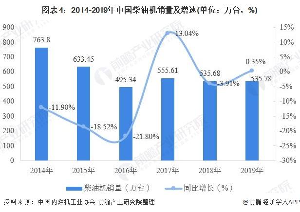 图表4:2014-2019年中国柴油机销量及增速(单位:万台,%)