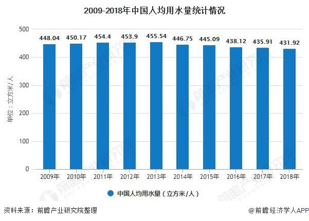 2009-2018年中国人均用水量统计情况