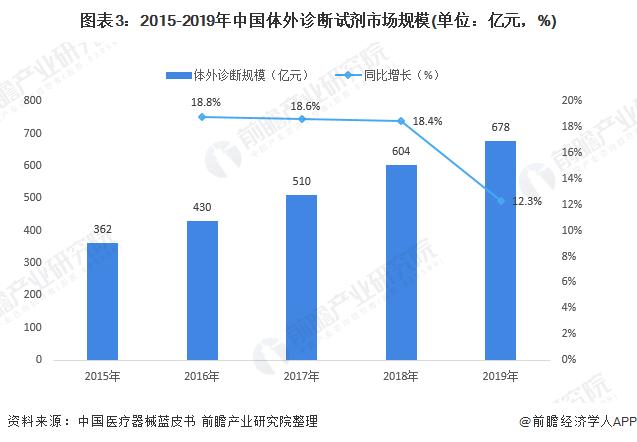 图表3:2015-2019年中国体外诊断试剂市场规模(单位:亿元,%)