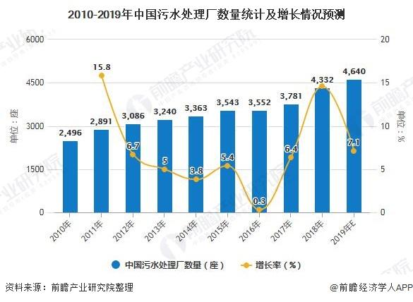 2010-2019年中国污水处理厂数量统计及增长情况预测