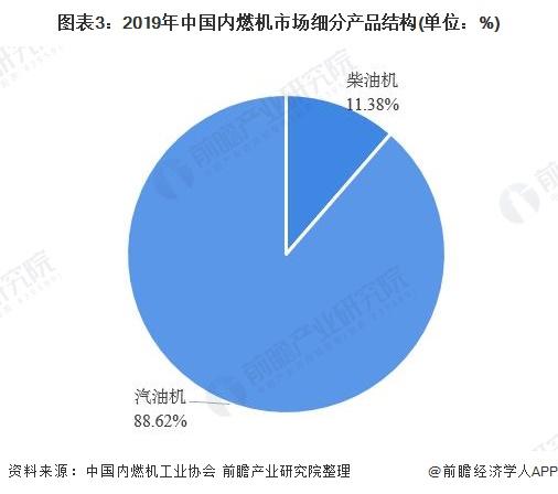 圖表3:2019年中國內燃機市場細分產品結構(單位:%)