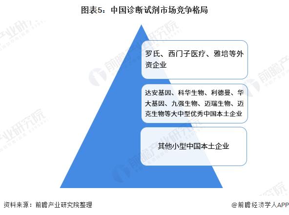 图表5:中国诊断试剂市场竞争格局