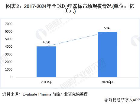 图表2:2017-2024年全球医疗器械市场规模情况(单位:亿美元)