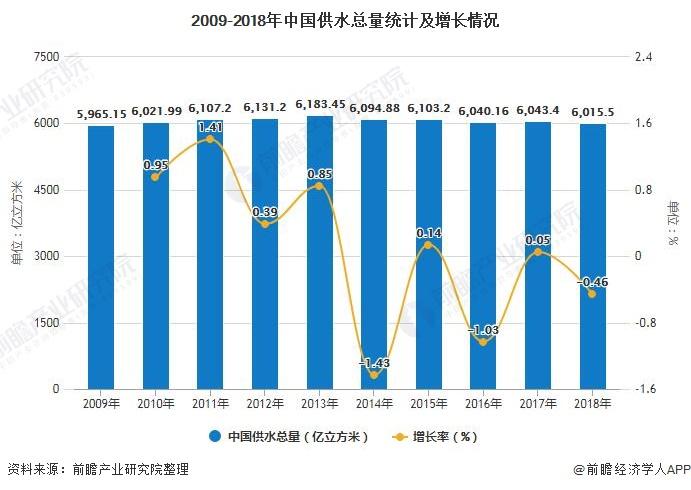 2009-2018年中国供水总量统计及增长情况