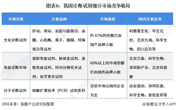 图表6:我国诊断试剂细分市场竞争格局