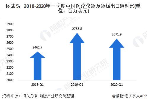 图表5:2018-2020年一季度中国医疗仪器及器械出口额对比(单位:百万美元)