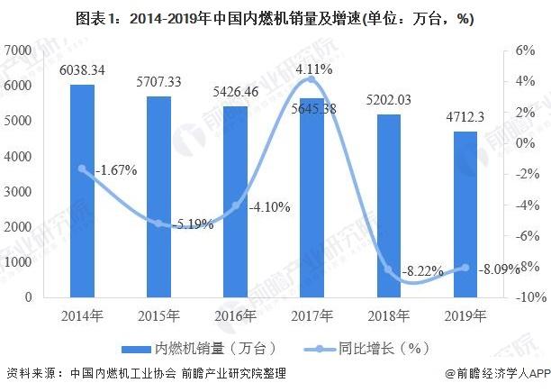图表1:2014-2019年中国内燃机销量及增速(单位:万台,%)