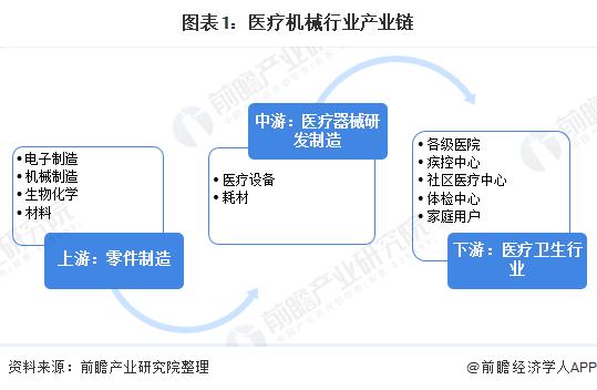 图表1:医疗机械行业产业链