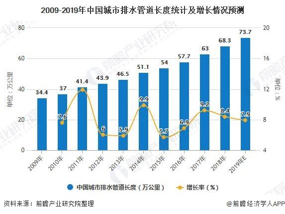 2009-2019年中国城市排水管道长度统计及增长情况预测