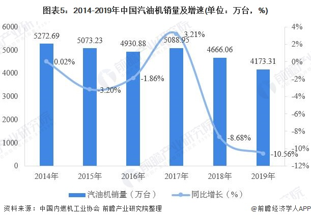 图表5:2014-2019年中国汽油机销量及增速(单位:万台,%)