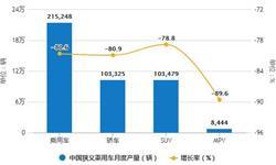 2020年1-2月中国乘用车行业<em>产销</em>现状分析 产量超160万辆、销量超180万辆