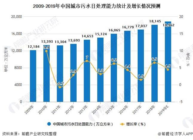 2009-2019年中国城市污水日处理能力统计及增长情况预测