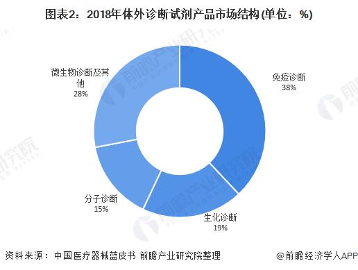 图表2:2018年体外诊断试剂产品市场结构(单位:%)