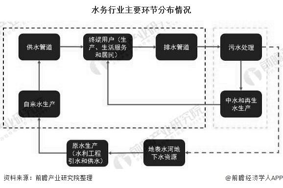 水务行业主要环节分布情况