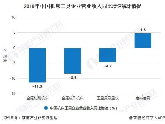 2019年中國機床工具企业营业收入同比增速统计情况