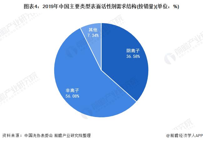 圖表4:2019年中國主要類型表面活性劑需求結構(按銷量)(單位:%)