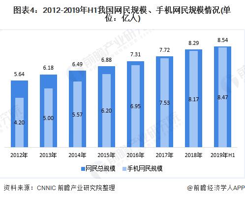 圖表4:2012-2019年H1我國網民規模、手機網民規模情況(單位:億人)