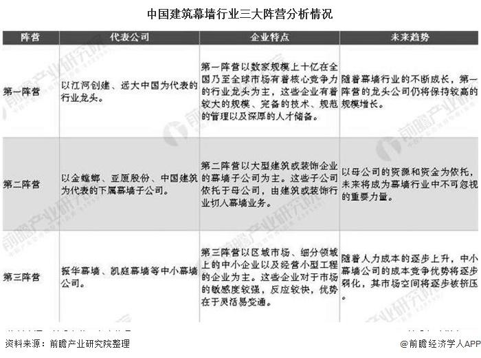 中国建筑幕墙行业三大阵营分析情况