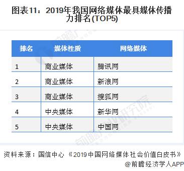 圖表11:2019年我國網絡媒體最具媒體傳播力排名(TOP5)