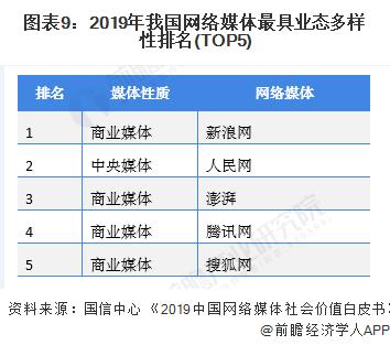 圖表9:2019年我國網絡媒體最具業態多樣性排名(TOP5)
