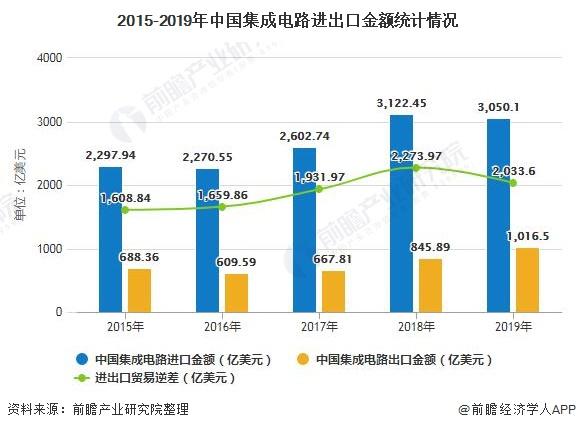 2015-2019年中国集成电路进出口金额统计情况