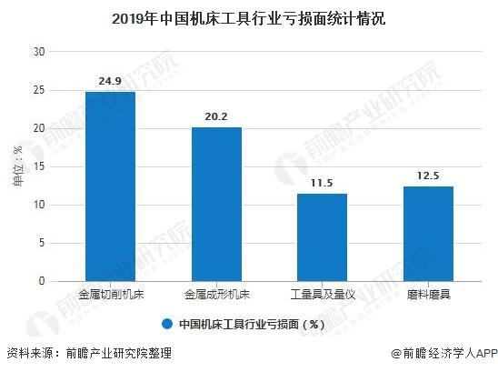 2019年中國機床工具行业亏损面统计情况