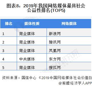 圖表8:2019年我國網絡媒體最具社會公益性排名(TOP5)