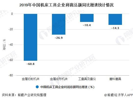 2019年中國機床工具企业利润总额同比增速统计情况