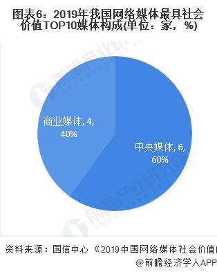 圖表6:2019年我國網絡媒體最具社會價值TOP10媒體構成(單位:家,%)
