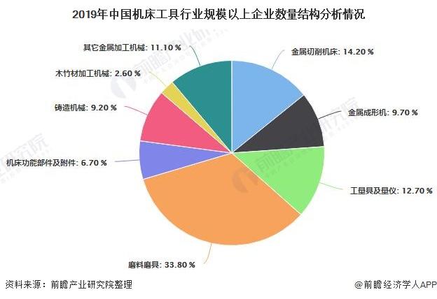 2019年中國機床工具行业规模以上企业数量结构分析情况
