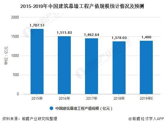 2015-2019年中国建筑幕墙工程产值规模统计情况及预测