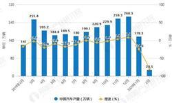 2020年1-2月中国汽车行业市场分析:<em>产销</em>量均突破200万辆 累计降幅均超40%