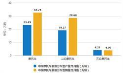 2020年1-2月中国摩托车行业市场分析:<em>产销</em>量均超130万辆 出口量突破200万辆