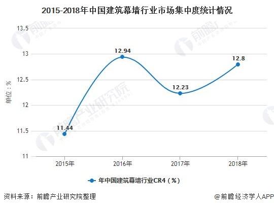 2015-2018年中国建筑幕墙行业市场集中度统计情况