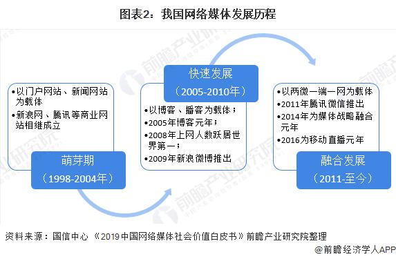 圖表2:我國網絡媒體發展歷程