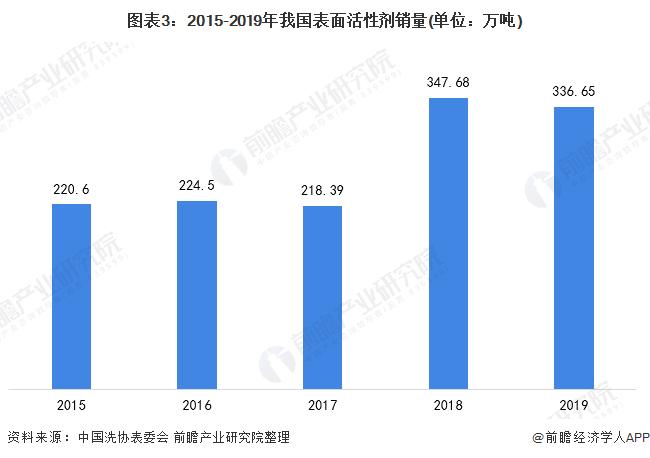 圖表3:2015-2019年我國表面活性劑銷量(單位:萬噸)