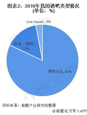 圖表2:2019年我國酒吧類型情況(單位:%)
