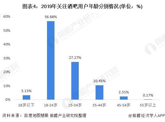 圖表4:2019年關注酒吧用戶年齡分別情況(單位:%)