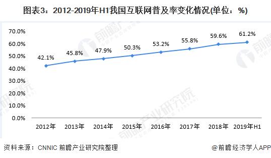 圖表3:2012-2019年H1我國互聯網普及率變化情況(單位:%)