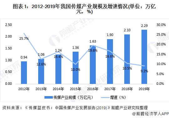 圖表1:2012-2019年我國傳媒產業規模及增速情況(單位:萬億元,%)