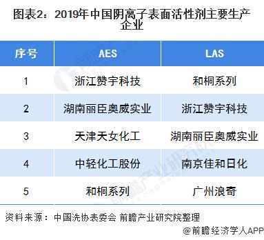 圖表2:2019年中國陰離子表面活性劑主要生產企業